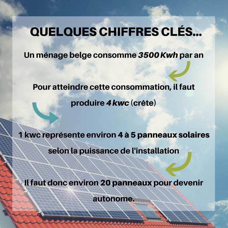 Chiffres clés achat panneau solaire