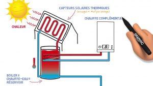chauffe eau solaire : comment ça marche?