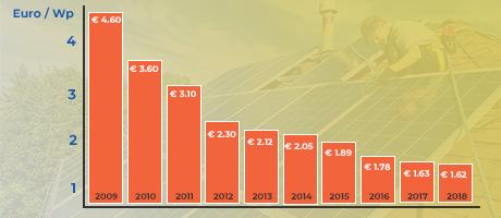 aide photovoltaique : baisse des prix