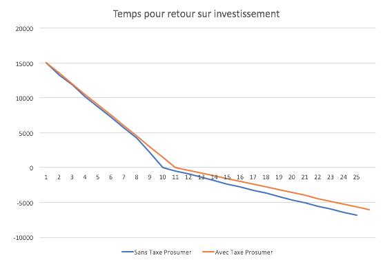 tarif prosumer : temps pour retour sur investissement