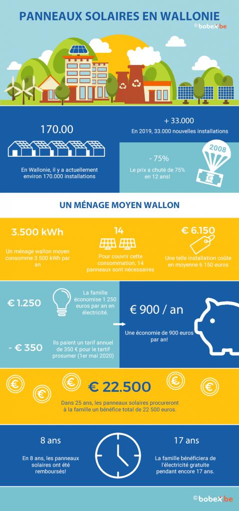 panneaux solaires infographie rentabilité